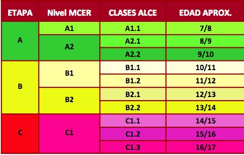 Niveles ALCE