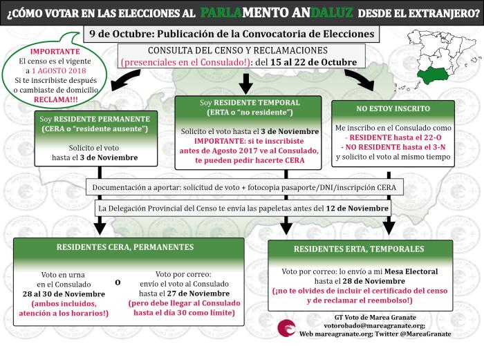 Plazos-voto-Andalucia-2018v2